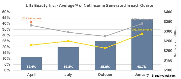 Ulta Beauty, Inc. (NASD:ULTA) Net Income Seasonality