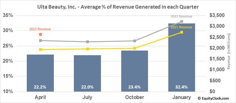 Ulta Beauty, Inc. (NASD:ULTA) Revenue Seasonality