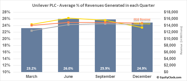 Unilever PLC (NYSE:UL) Revenue Seasonality