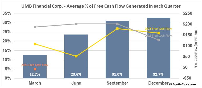 UMB Financial Corp. (NASD:UMBF) Free Cash Flow Seasonality