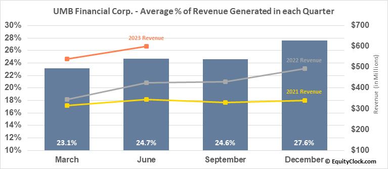 UMB Financial Corp. (NASD:UMBF) Revenue Seasonality
