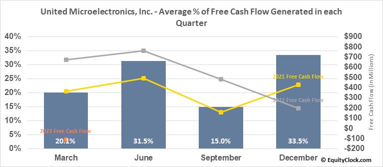 United Microelectronics, Inc. (NYSE:UMC) Free Cash Flow Seasonality
