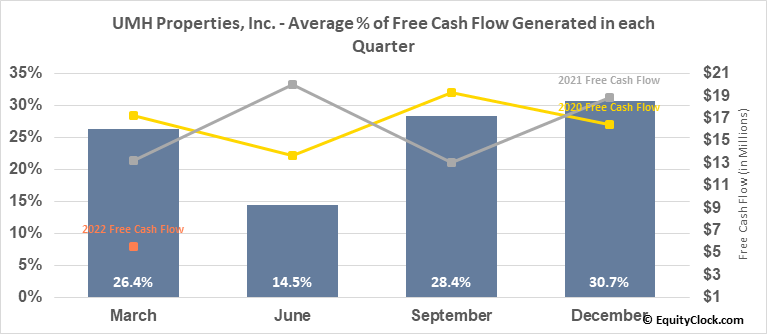 UMH Properties, Inc. (NYSE:UMH) Free Cash Flow Seasonality