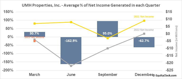 UMH Properties, Inc. (NYSE:UMH) Net Income Seasonality