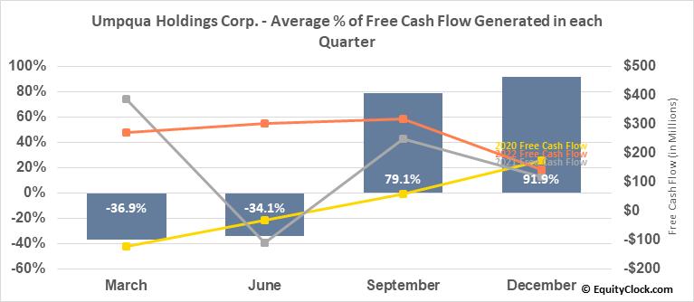 Umpqua Holdings Corp. (NASD:UMPQ) Free Cash Flow Seasonality