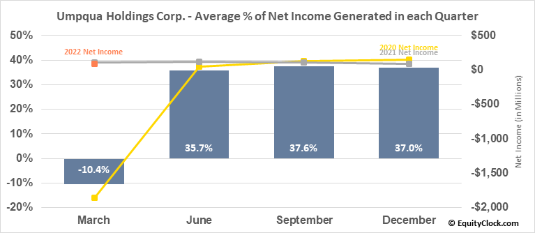 Umpqua Holdings Corp. (NASD:UMPQ) Net Income Seasonality