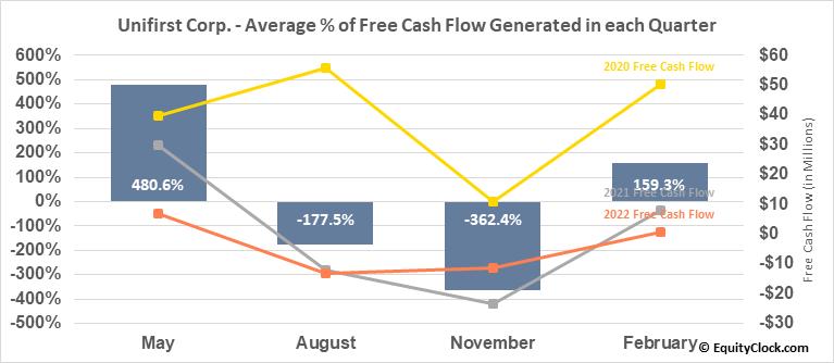 Unifirst Corp. (NYSE:UNF) Free Cash Flow Seasonality