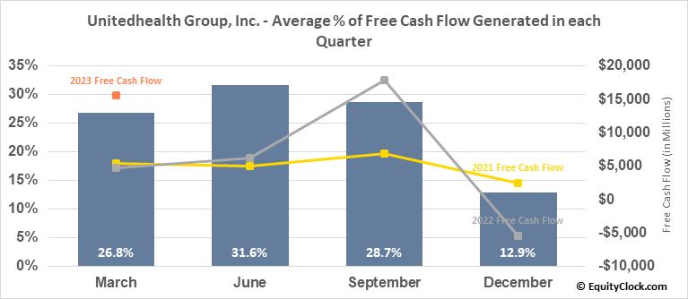 Unitedhealth Group, Inc. (NYSE:UNH) Free Cash Flow Seasonality