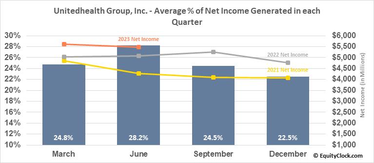Unitedhealth Group, Inc. (NYSE:UNH) Net Income Seasonality