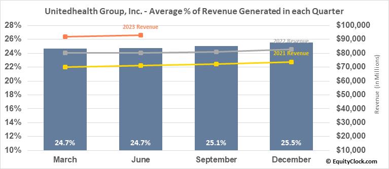 Unitedhealth Group, Inc. (NYSE:UNH) Revenue Seasonality