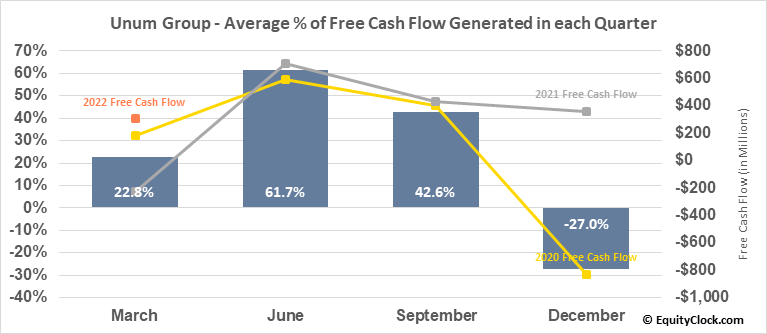 Unum Group (NYSE:UNM) Free Cash Flow Seasonality