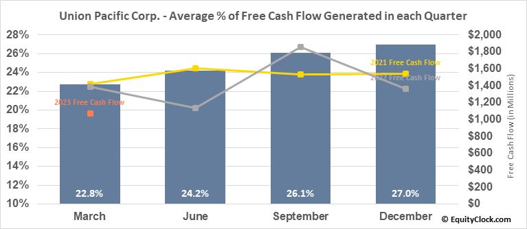 Union Pacific Corp. (NYSE:UNP) Free Cash Flow Seasonality