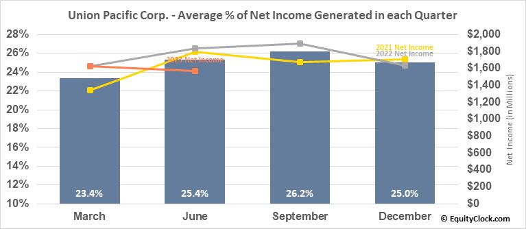 Union Pacific Corp. (NYSE:UNP) Net Income Seasonality