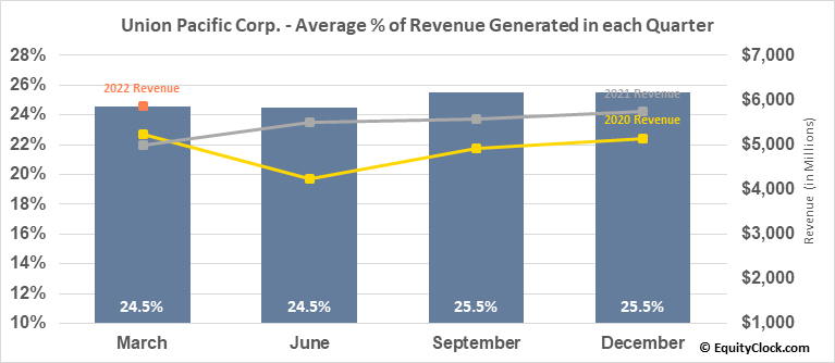Union Pacific Corp. (NYSE:UNP) Revenue Seasonality