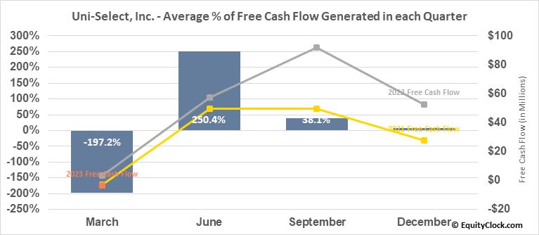 Uni-Select, Inc. (TSE:UNS.TO) Free Cash Flow Seasonality
