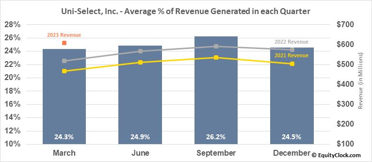 Uni-Select, Inc. (TSE:UNS.TO) Revenue Seasonality