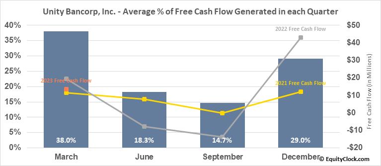 Unity Bancorp, Inc. (NASD:UNTY) Free Cash Flow Seasonality