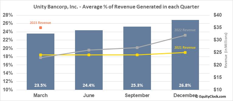 Unity Bancorp, Inc. (NASD:UNTY) Revenue Seasonality