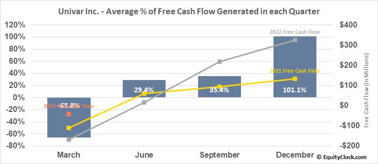 Univar Inc. (NYSE:UNVR) Free Cash Flow Seasonality