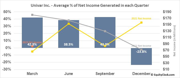 Univar Inc. (NYSE:UNVR) Net Income Seasonality
