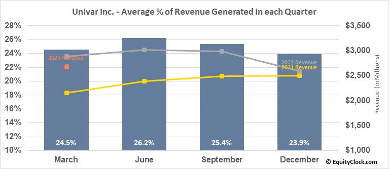 Univar Inc. (NYSE:UNVR) Revenue Seasonality