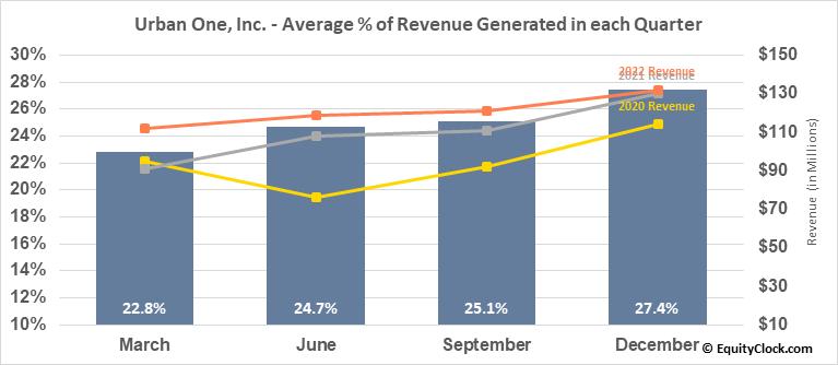 Urban One, Inc. (NASD:UONEK) Revenue Seasonality