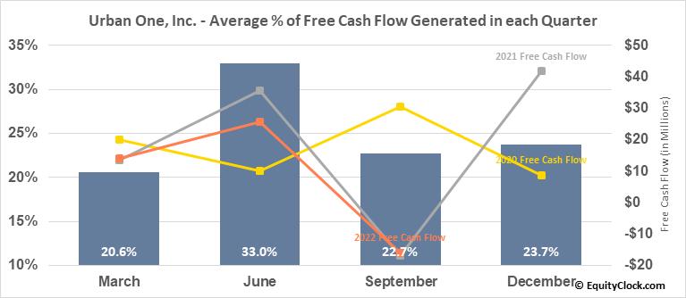 Urban One, Inc. (NASD:UONE) Free Cash Flow Seasonality