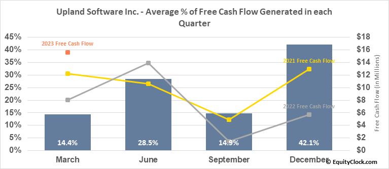 Upland Software Inc. (NASD:UPLD) Free Cash Flow Seasonality