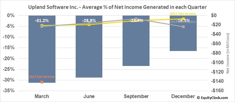 Upland Software Inc. (NASD:UPLD) Net Income Seasonality