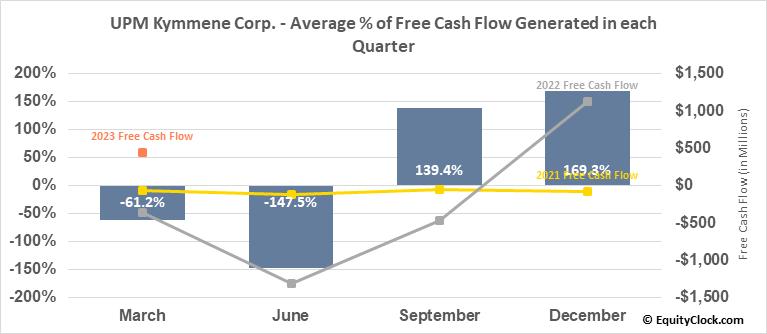 UPM Kymmene Corp. (OTCMKT:UPMMY) Free Cash Flow Seasonality