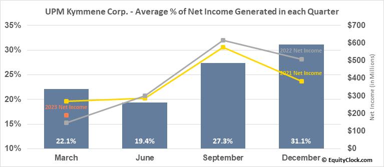 UPM Kymmene Corp. (OTCMKT:UPMMY) Net Income Seasonality