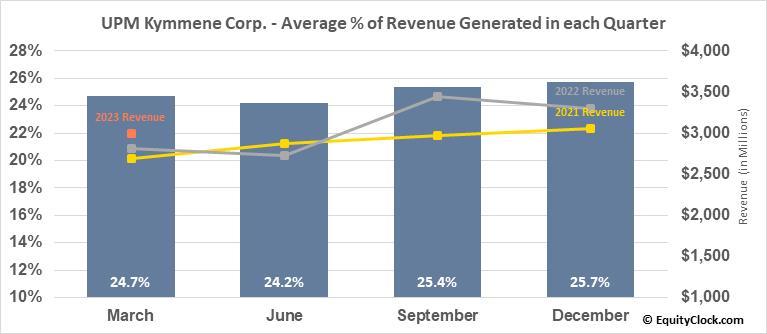 UPM Kymmene Corp. (OTCMKT:UPMMY) Revenue Seasonality