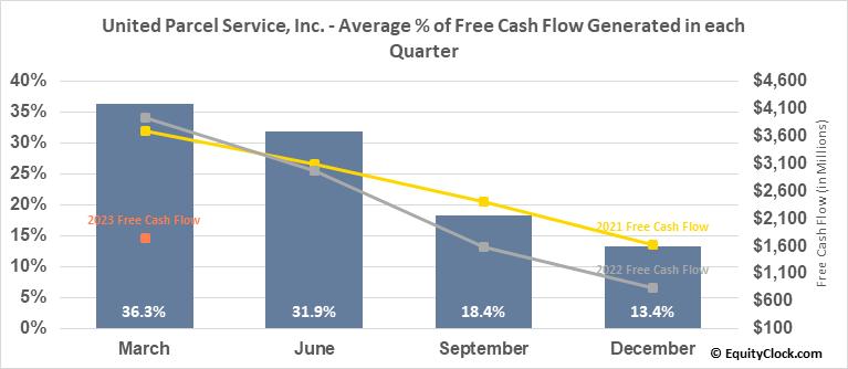 United Parcel Service, Inc. (NYSE:UPS) Free Cash Flow Seasonality