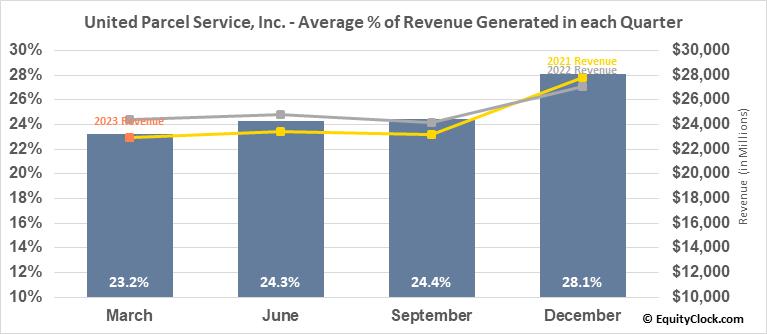 United Parcel Service, Inc. (NYSE:UPS) Revenue Seasonality