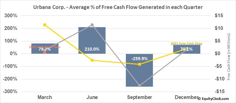 Urbana Corp. (TSE:URB/A.TO) Free Cash Flow Seasonality