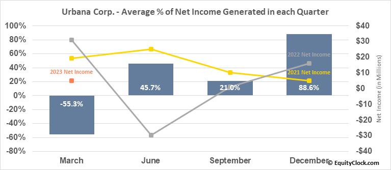 Urbana Corp. (TSE:URB/A.TO) Net Income Seasonality