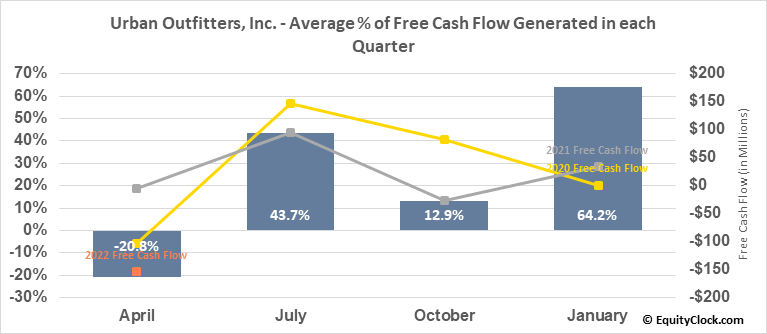 Urban Outfitters, Inc. (NASD:URBN) Free Cash Flow Seasonality