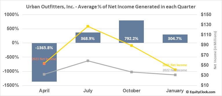 Urban Outfitters, Inc. (NASD:URBN) Net Income Seasonality