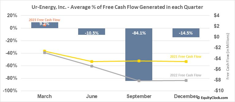Ur-Energy, Inc. (TSE:URE.TO) Free Cash Flow Seasonality