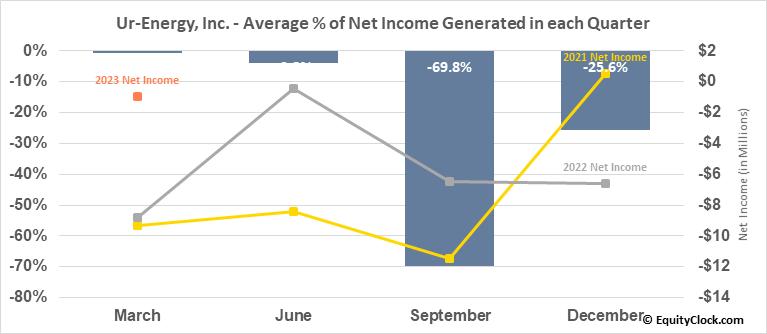Ur-Energy, Inc. (TSE:URE.TO) Net Income Seasonality