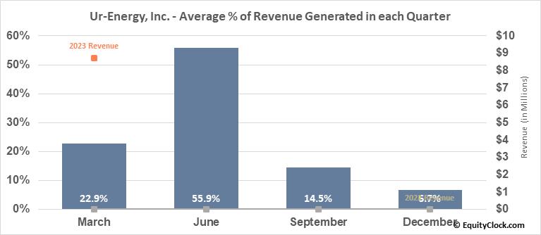 Ur-Energy, Inc. (TSE:URE.TO) Revenue Seasonality