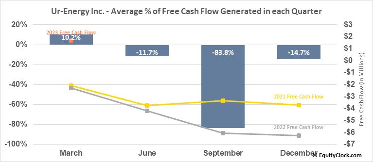 Ur-Energy Inc. (AMEX:URG) Free Cash Flow Seasonality