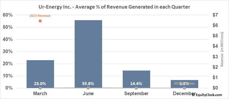 Ur-Energy Inc. (AMEX:URG) Revenue Seasonality