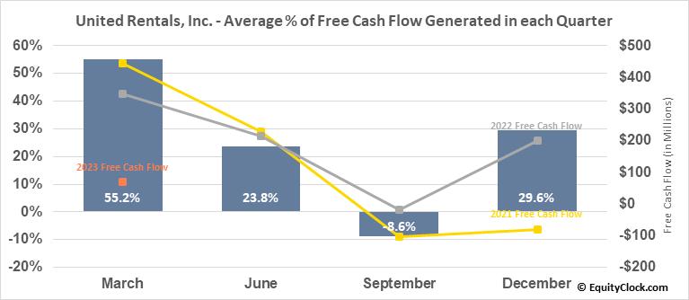 United Rentals, Inc. (NYSE:URI) Free Cash Flow Seasonality
