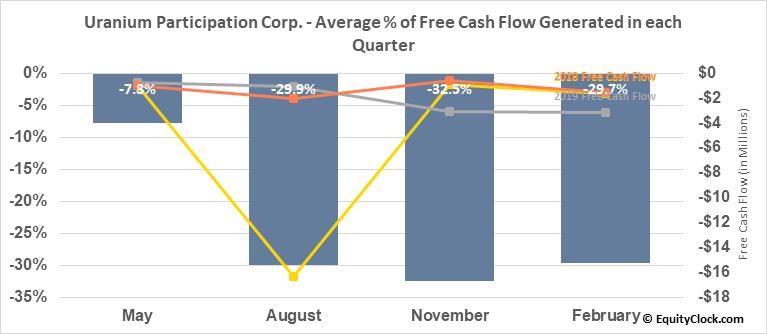 Uranium Participation Corp. (OTCMKT:URPTF) Free Cash Flow Seasonality