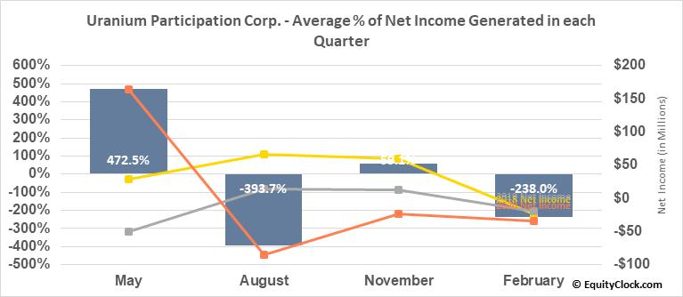 Uranium Participation Corp. (OTCMKT:URPTF) Net Income Seasonality
