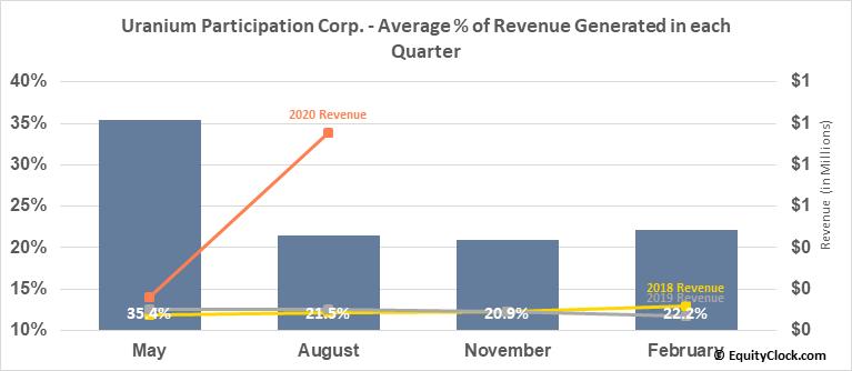 Uranium Participation Corp. (OTCMKT:URPTF) Revenue Seasonality