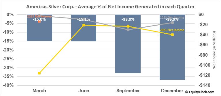 Americas Silver Corp. (TSE:USA.TO) Net Income Seasonality
