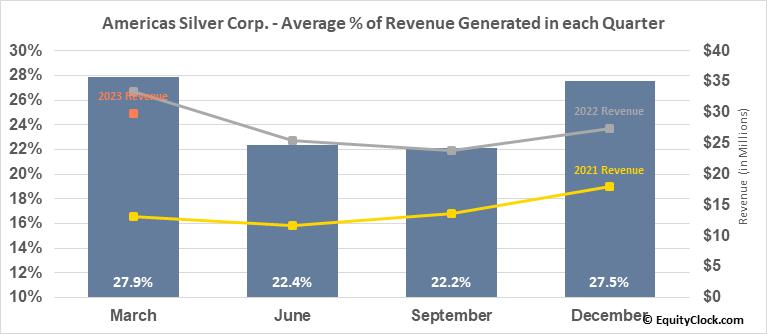 Americas Silver Corp. (TSE:USA.TO) Revenue Seasonality