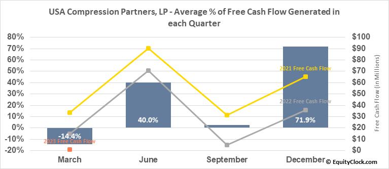 USA Compression Partners, LP (NYSE:USAC) Free Cash Flow Seasonality